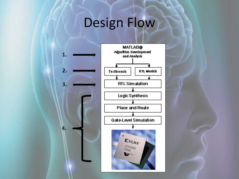 Design Flow 1. 2. 3. 4.