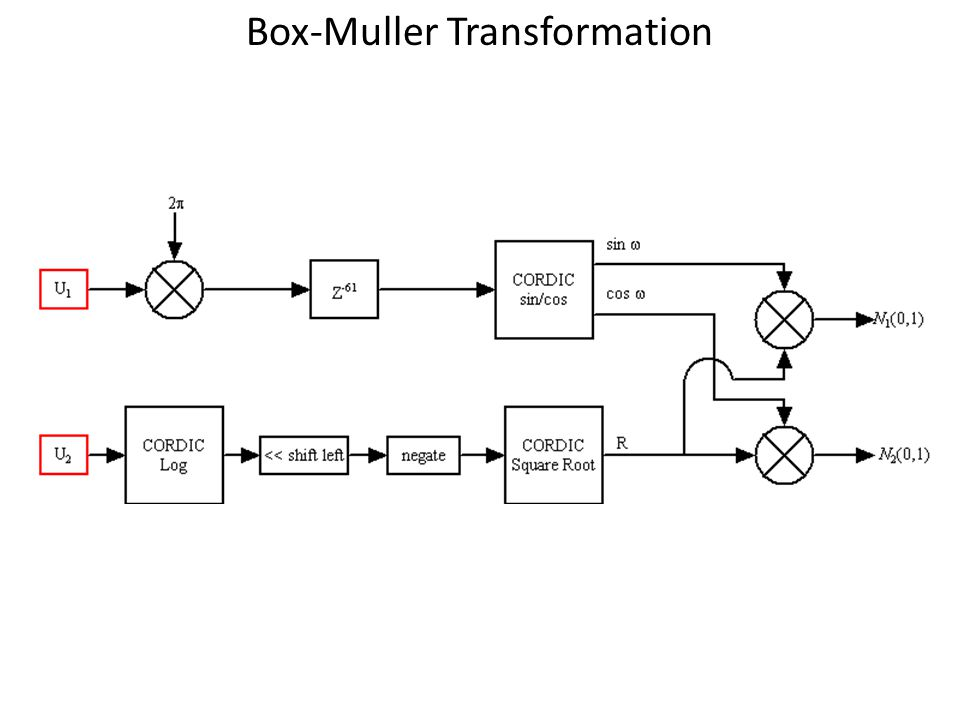 Box-Muller Transformation