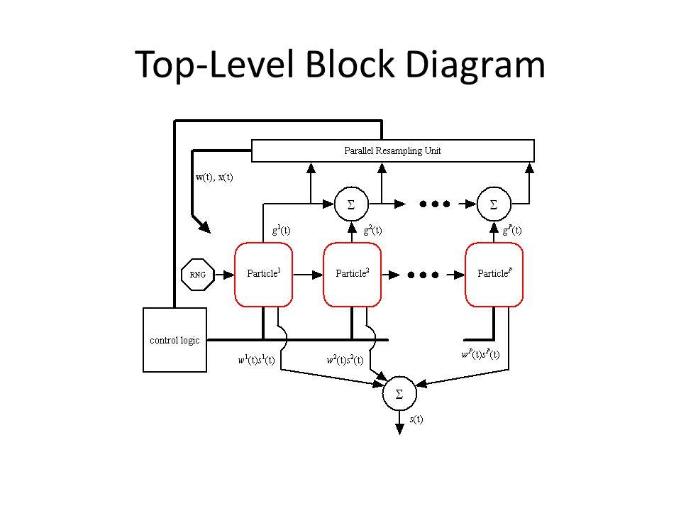 Top-Level Block Diagram
