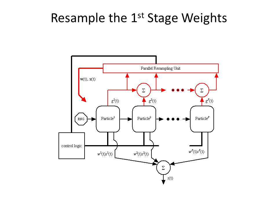 Resample the 1st Stage Weights