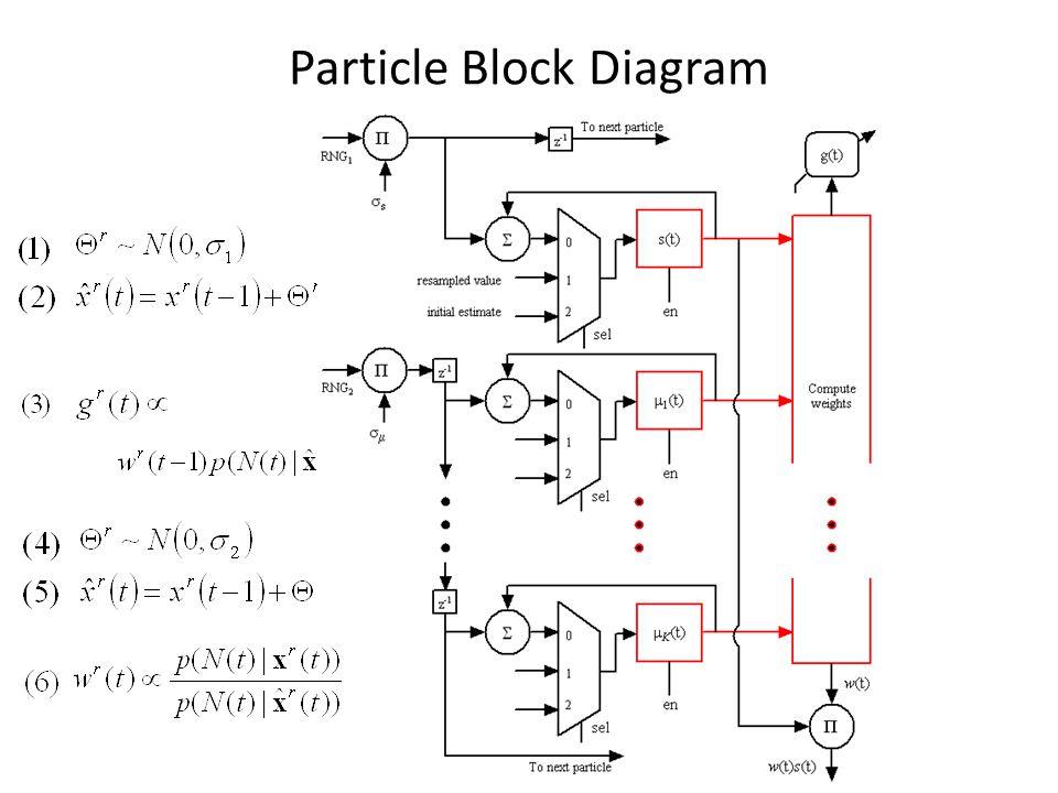 Particle Block Diagram