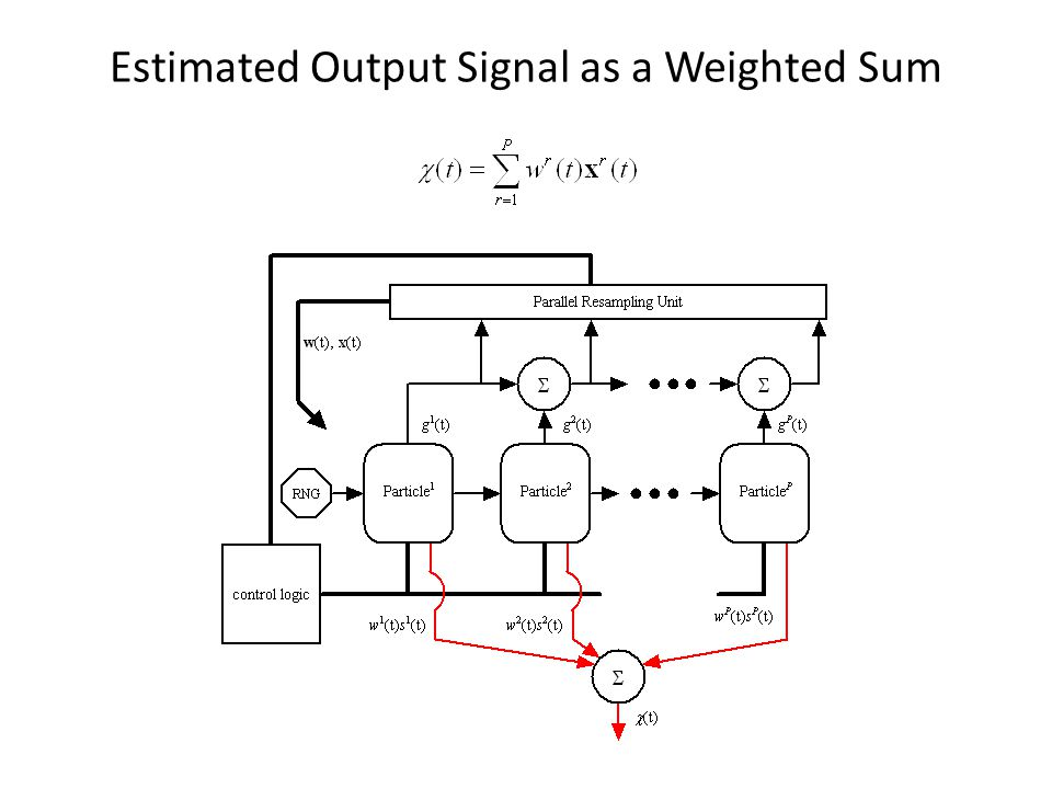 Estimated Output Signal as a Weighted Sum