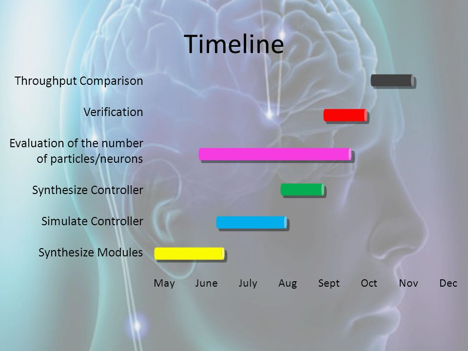 Timeline Throughput Comparison Verification Evaluation of the number