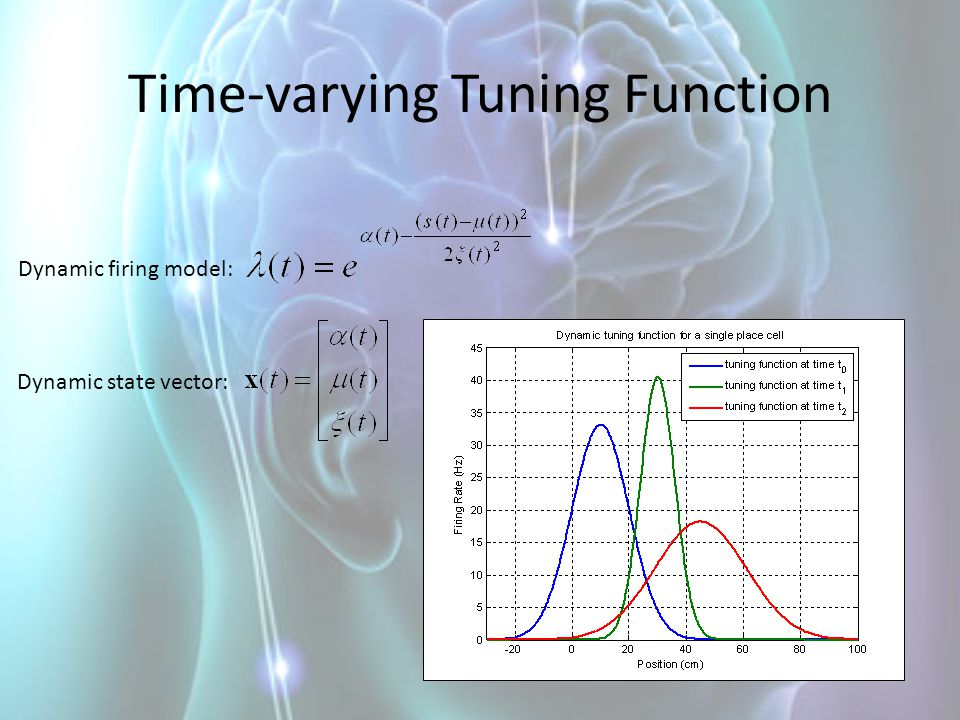 Time-varying Tuning Function