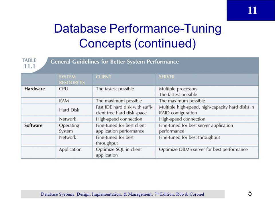 Database Performance-Tuning Concepts (continued)