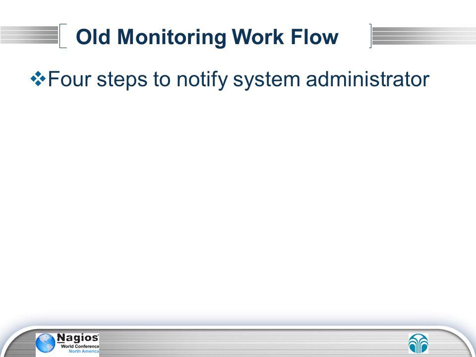 Old Monitoring Work Flow