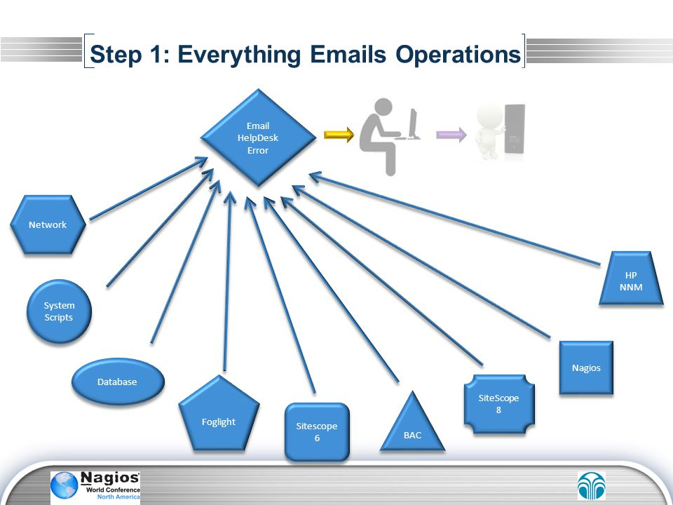 Step 1: Everything Emails Operations