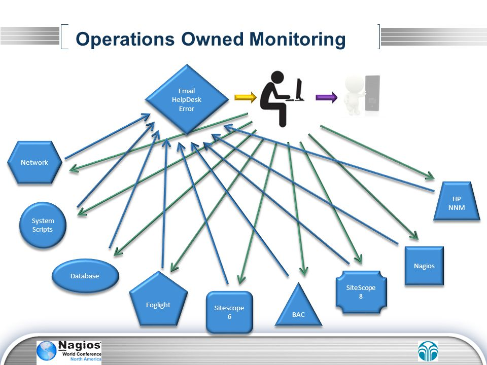 Operations Owned Monitoring