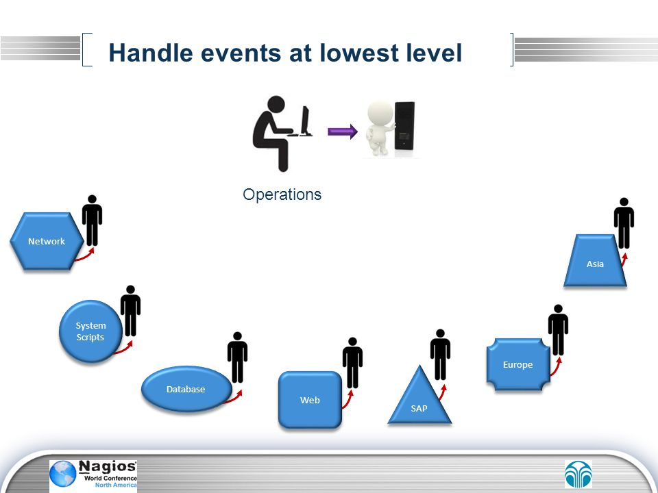 Handle events at lowest level