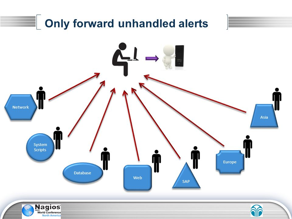 Only forward unhandled alerts