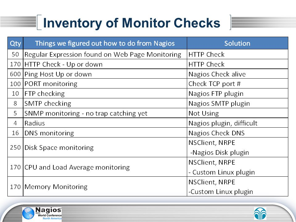 Inventory of Monitor Checks