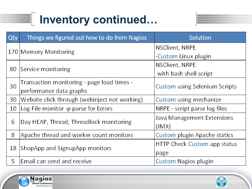 Inventory continued…
