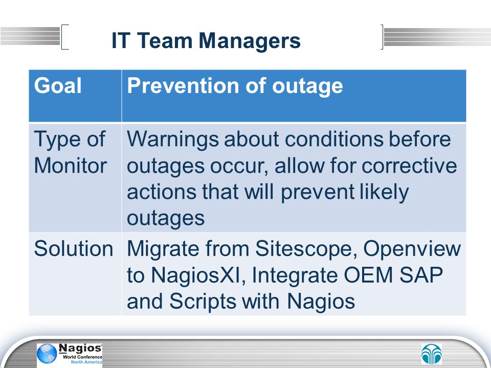 IT Team Managers Goal. Prevention of outage. Type of Monitor.