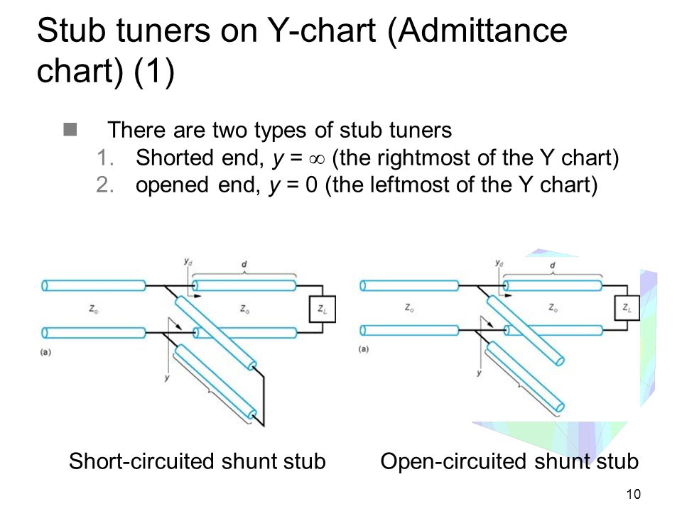 Stub tuners on Y-chart (Admittance chart) (1)