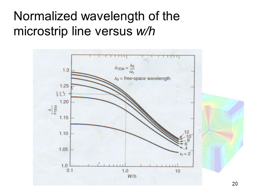 Normalized wavelength of the microstrip line versus w/h