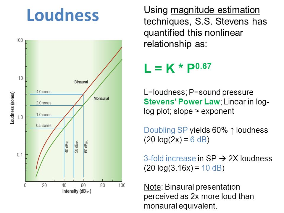 Loudness Using magnitude estimation techniques, S.S. Stevens has quantified this nonlinear relationship as: