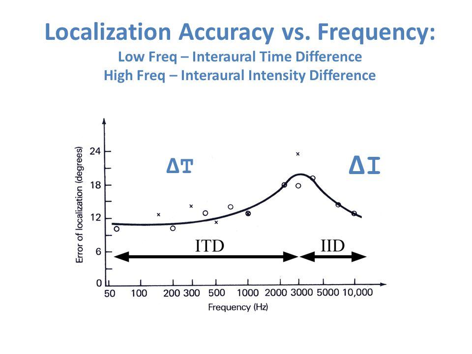 Localization Accuracy vs