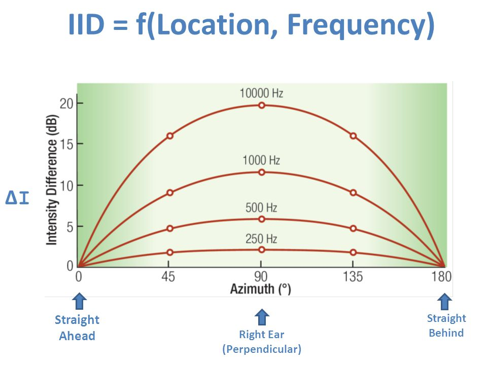 IID = f(Location, Frequency)