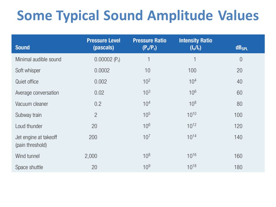 Some Typical Sound Amplitude Values