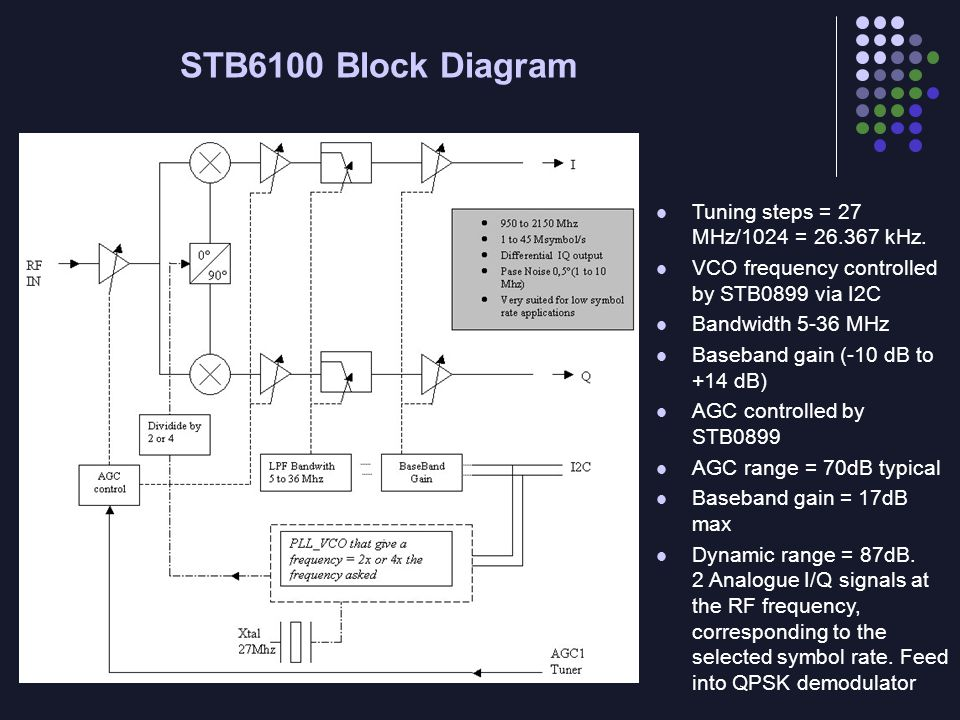 STB6100 Block Diagram Tuning steps = 27 MHz/1024 = 26.367 kHz.
