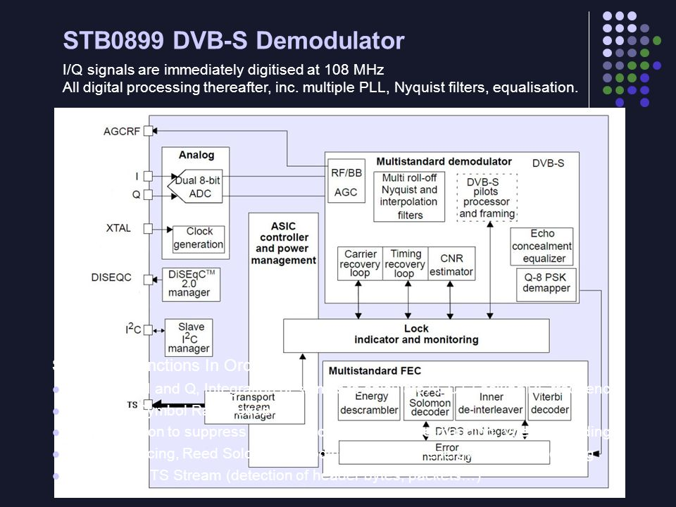 STB0899 DVB-S Demodulator STB0899 Functions In Order: