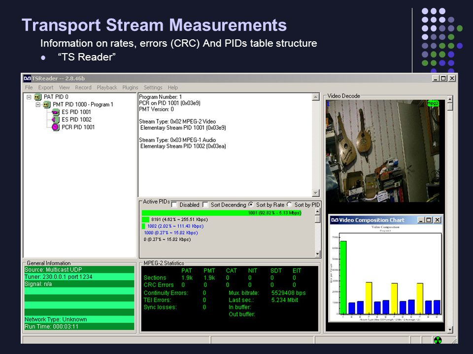 Transport Stream Measurements