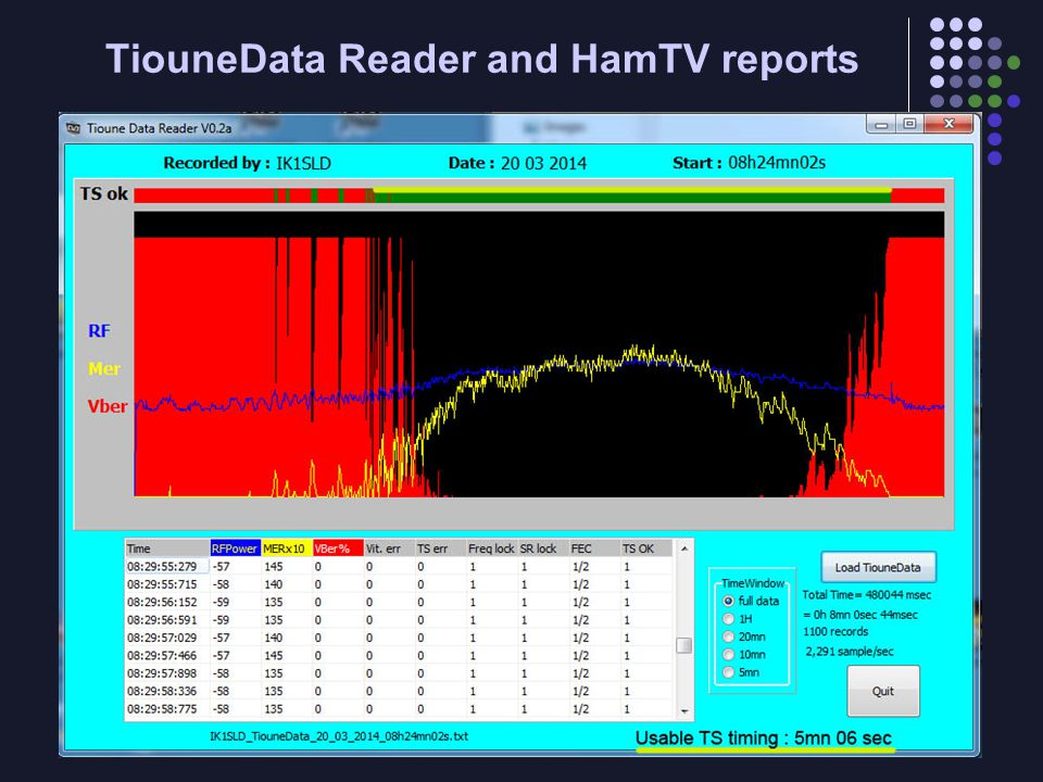 TiouneData Reader and HamTV reports