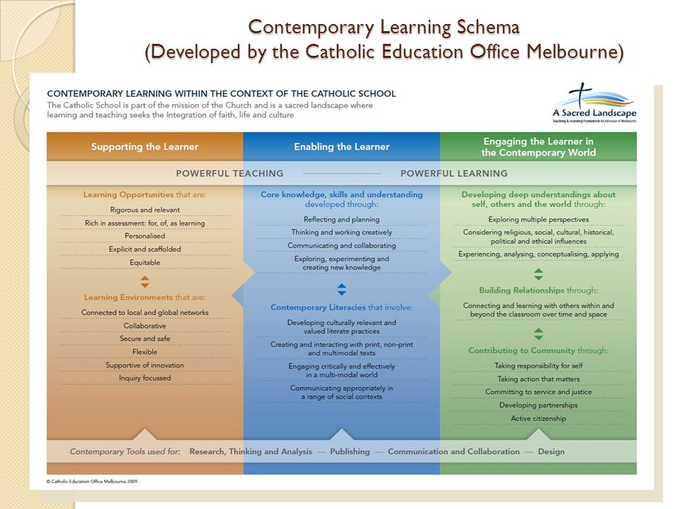 Contemporary Learning Schema (Developed by the Catholic Education Office Melbourne)