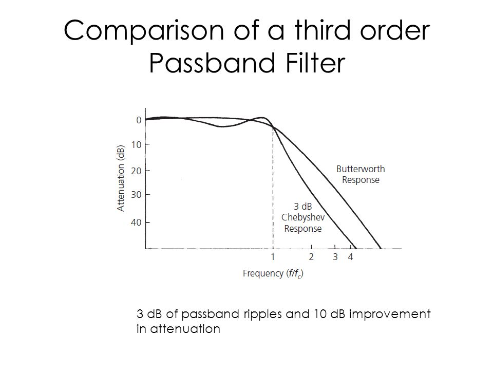 Comparison of a third order Passband Filter