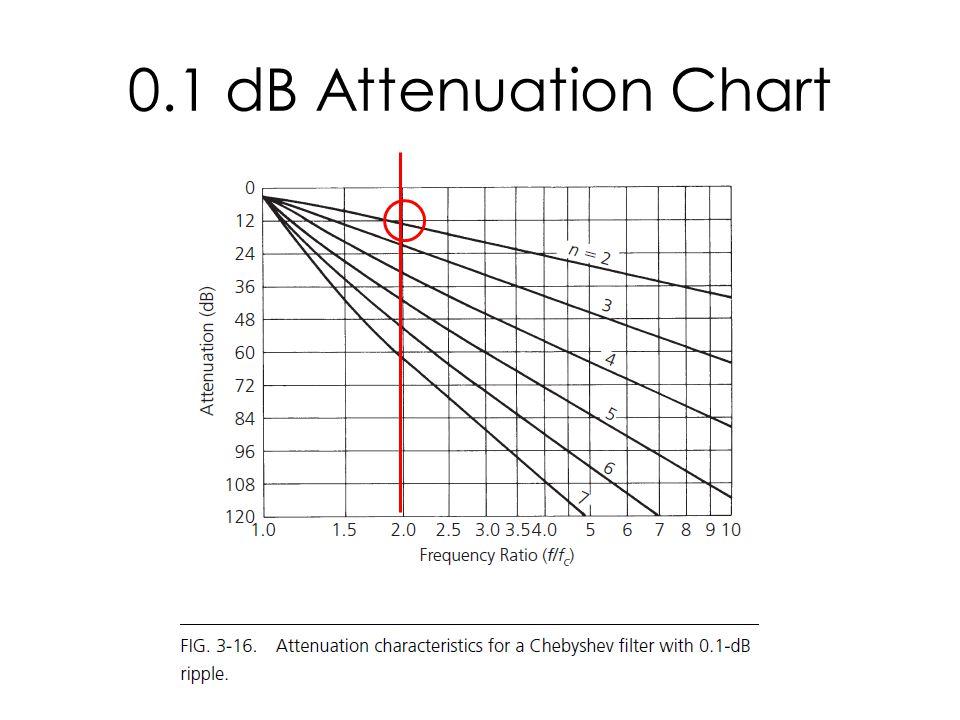 0.1 dB Attenuation Chart