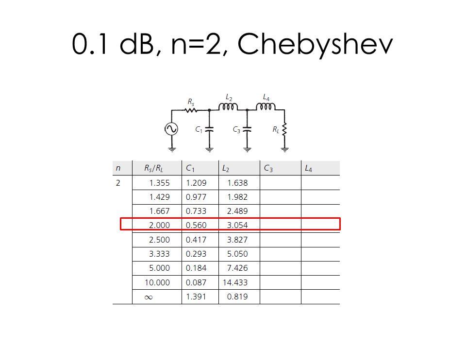0.1 dB, n=2, Chebyshev
