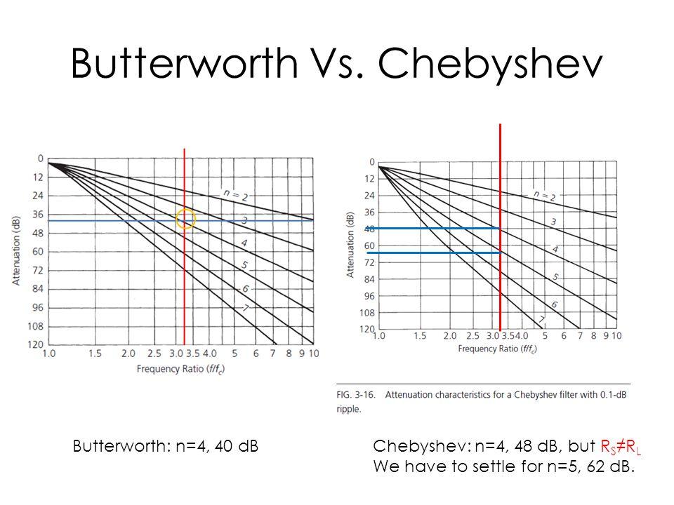 Butterworth Vs. Chebyshev