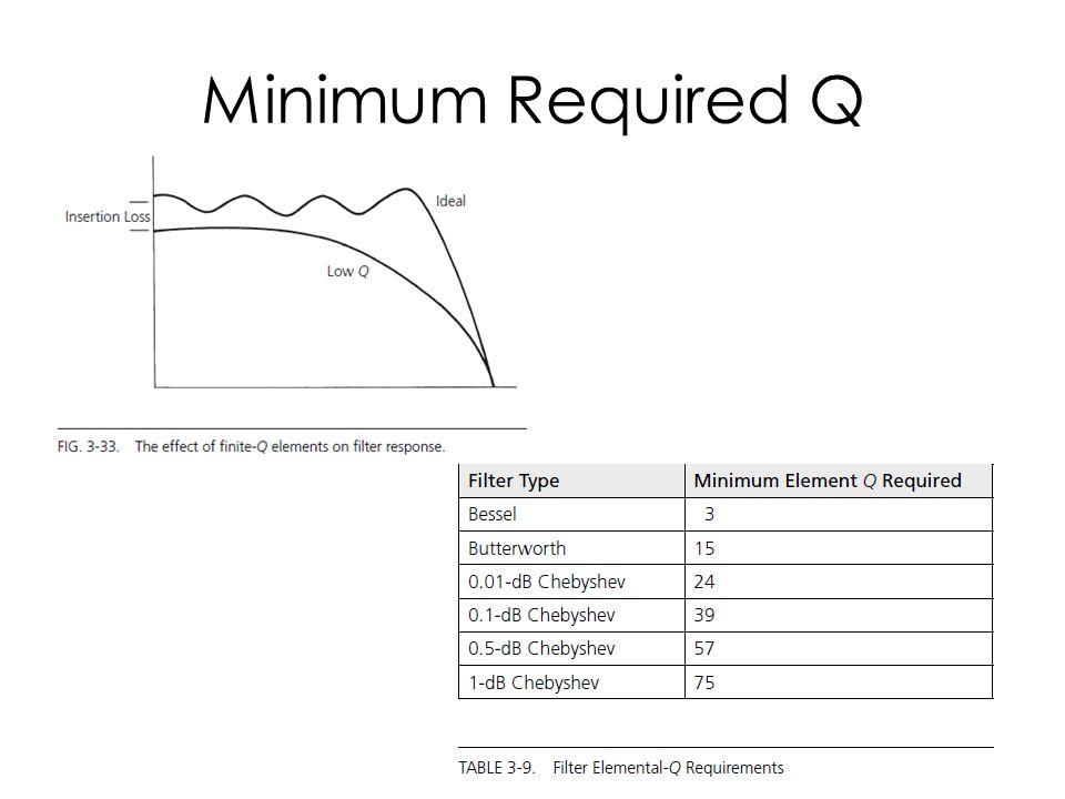 Minimum Required Q