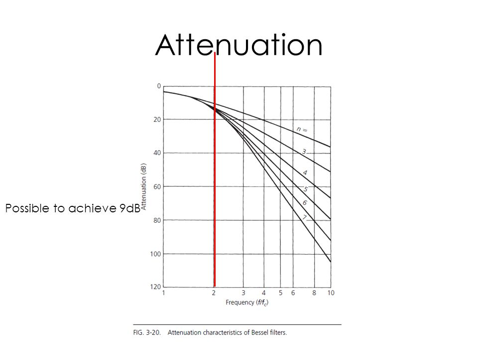 Attenuation Possible to achieve 9dB