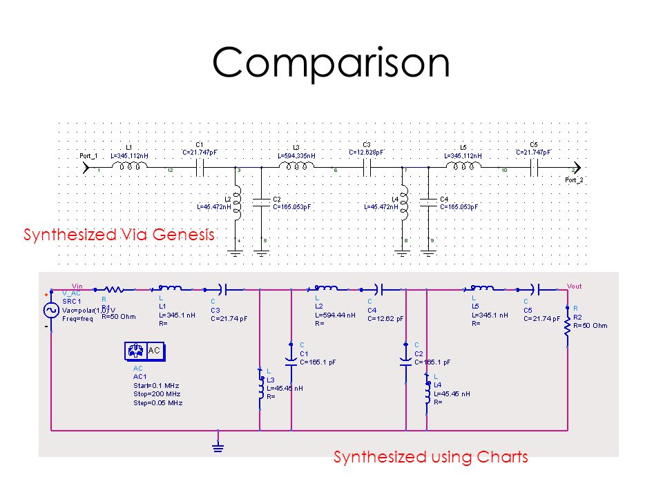 Comparison Synthesized Via Genesis Synthesized using Charts