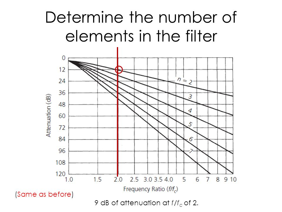 Determine the number of elements in the filter
