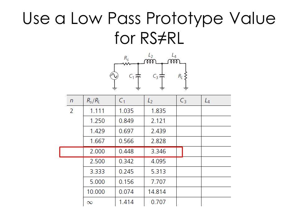 Use a Low Pass Prototype Value for RS≠RL