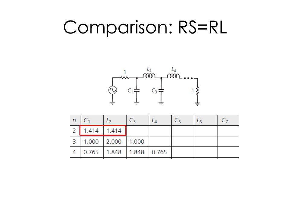 Comparison: RS=RL