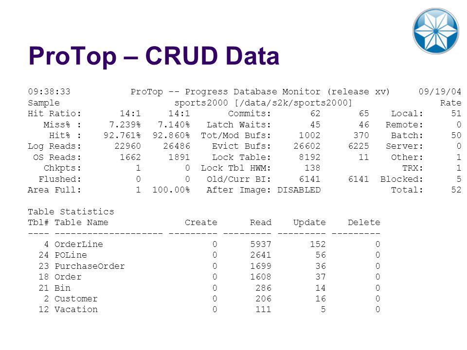 ProTop – CRUD Data 09:38:33 ProTop -- Progress Database Monitor (release xv) 09/19/04.