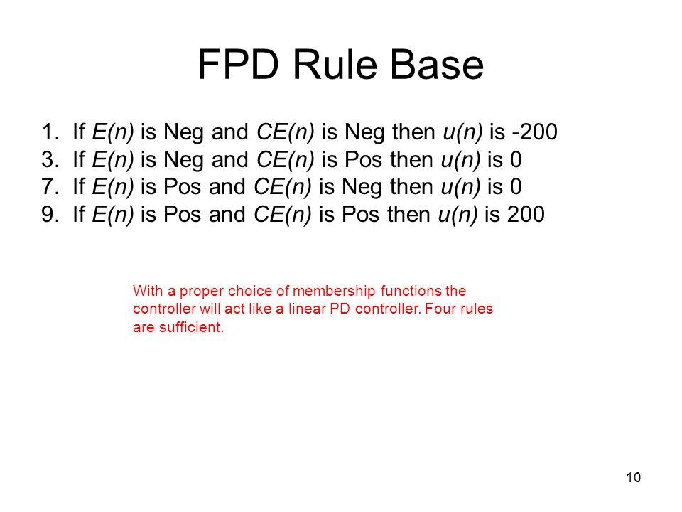 FPD Rule Base 1. If E(n) is Neg and CE(n) is Neg then u(n) is -200