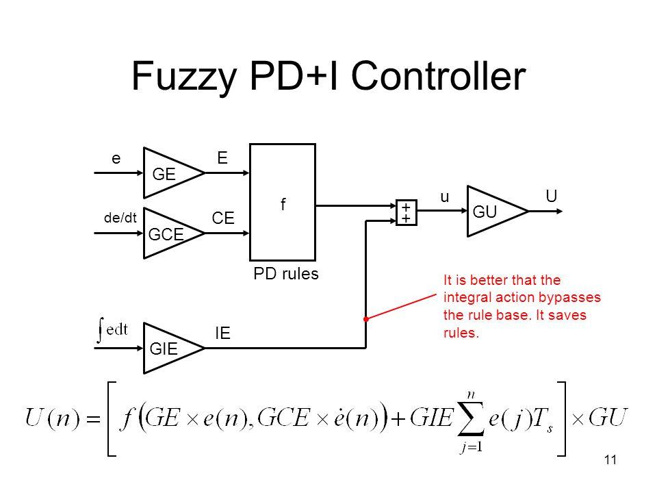 Fuzzy PD+I Controller CE e GE f PD rules GCE + GU E GIE IE u U de/dt