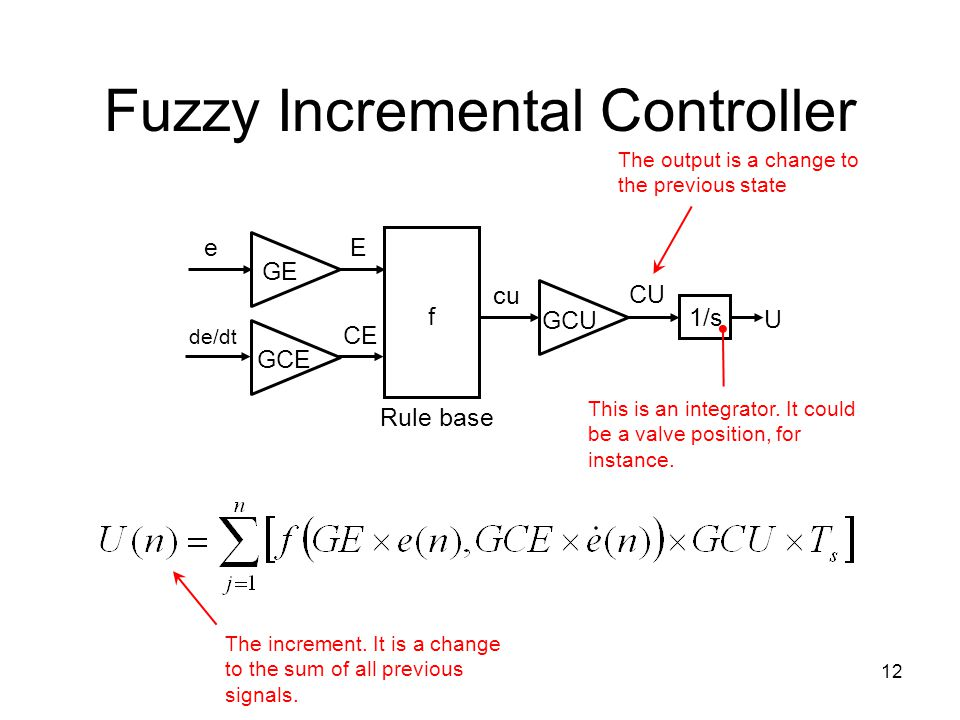 Fuzzy Incremental Controller
