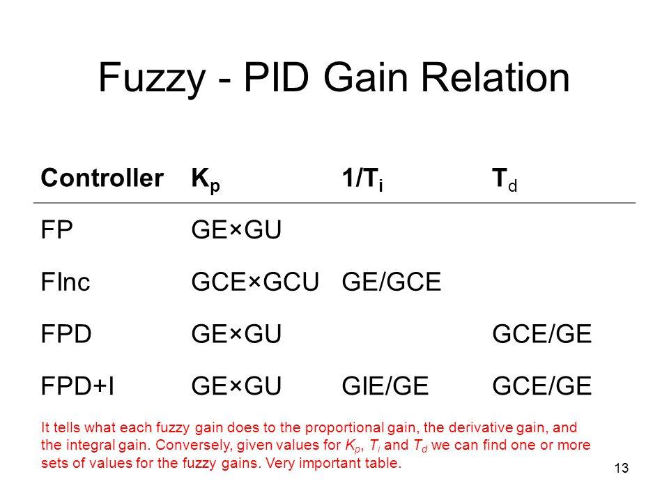 Fuzzy - PID Gain Relation