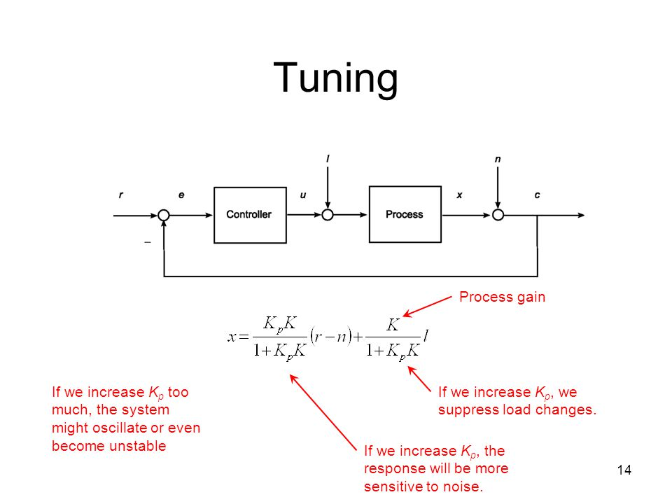 Tuning Process gain. If we increase Kp too much, the system might oscillate or even become unstable.