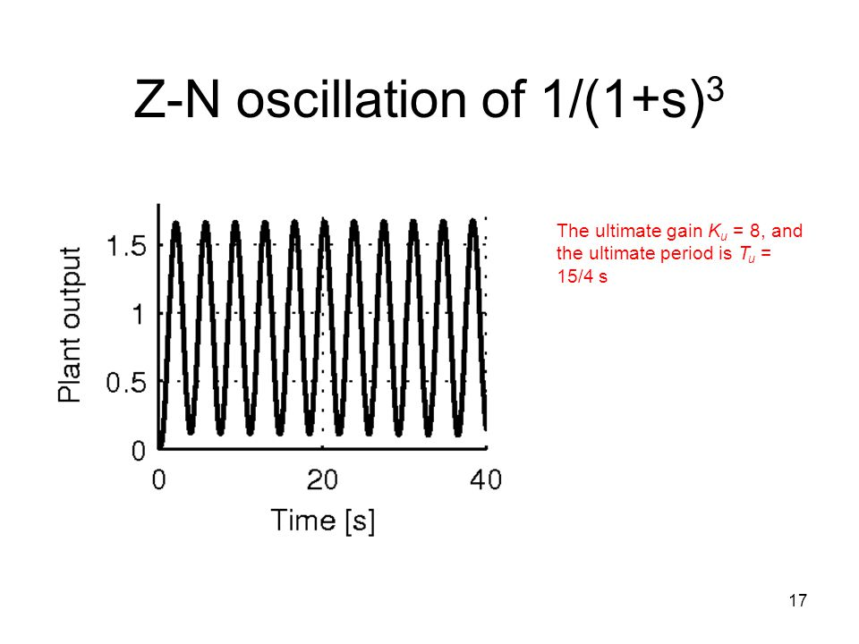 Z-N oscillation of 1/(1+s)3