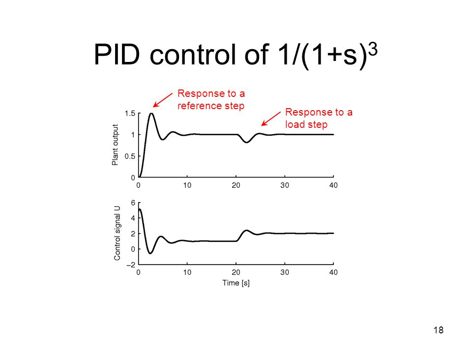 PID control of 1/(1+s)3 Response to a reference step