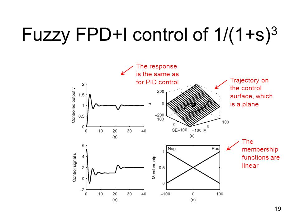 Fuzzy FPD+I control of 1/(1+s)3