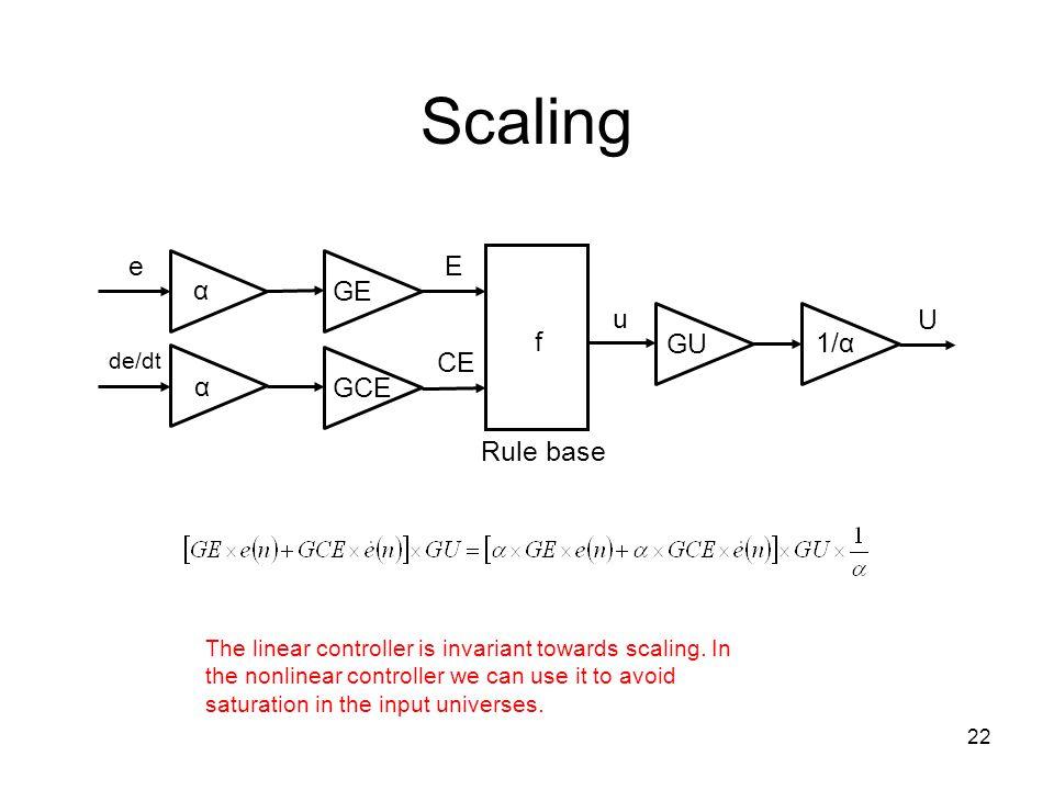 Scaling e GE GCE f Rule base E CE u GU U α 1/α de/dt