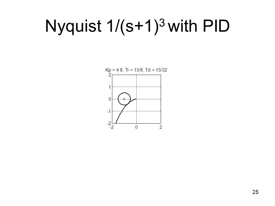 Nyquist 1/(s+1)3 with PID -2 2 -1 1 Kp = 4.8, Ti = 15/8, Td = 15/32
