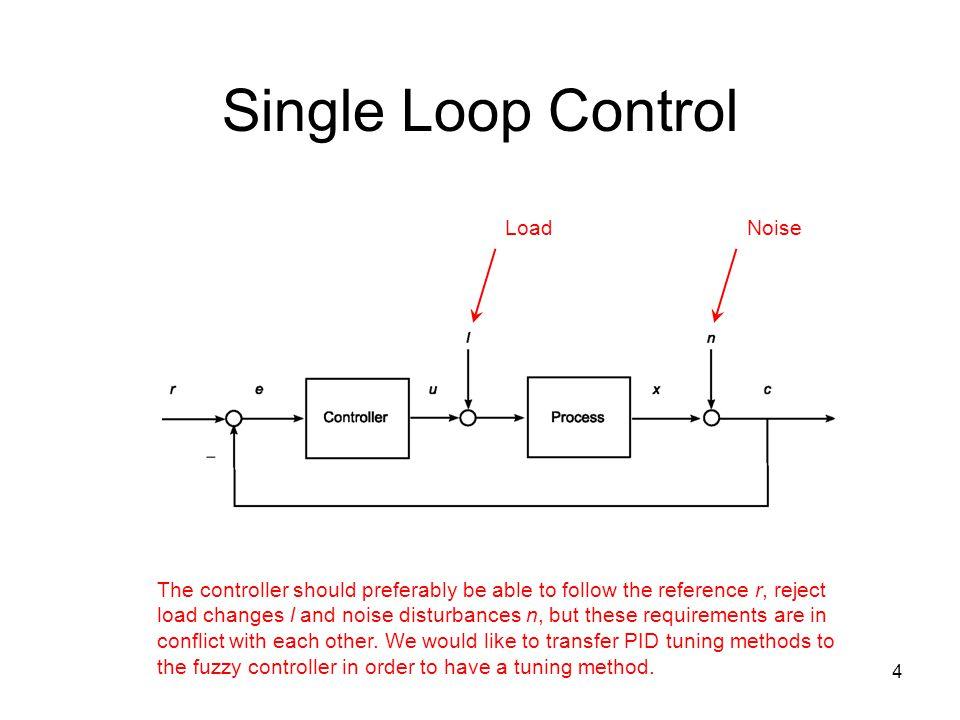 Single Loop Control Load Noise